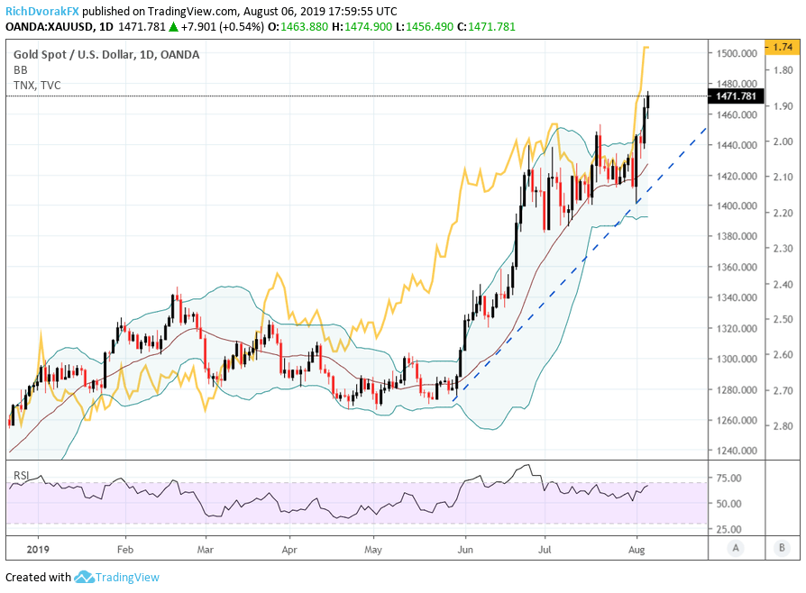 Gold Price Chart Overextended But Bulls