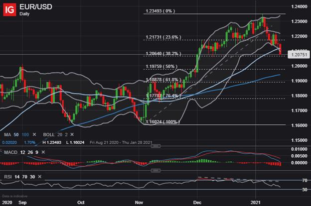 Will EUR/USD, EUR/AUD Weakness Last?