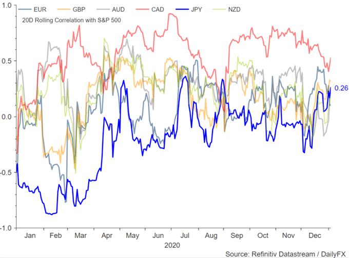 US Tech Stocks Break Down, FTSE 100 Soars, USD/JPY Upside Capped