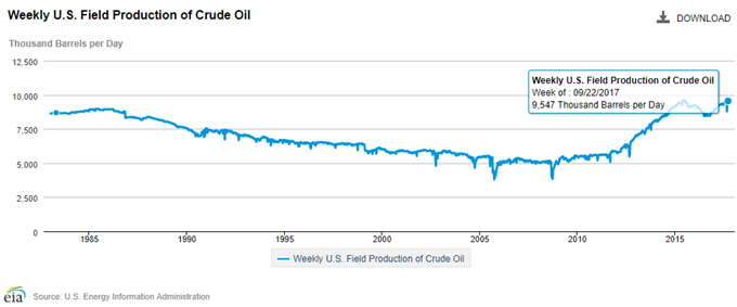 Crude Field Production