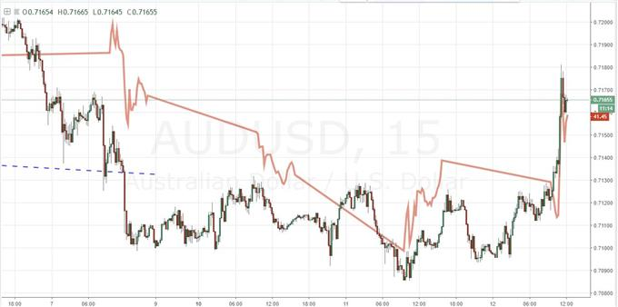 Risk Warms on Mere Mention of US-China Talks, Avoid EURGBP Through ECB and BoE Decisions