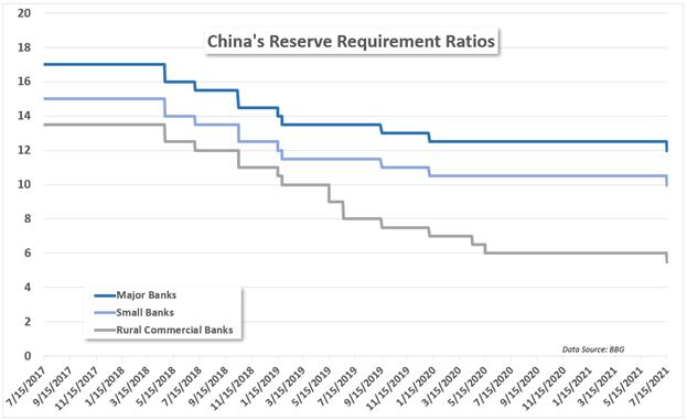 China RRR