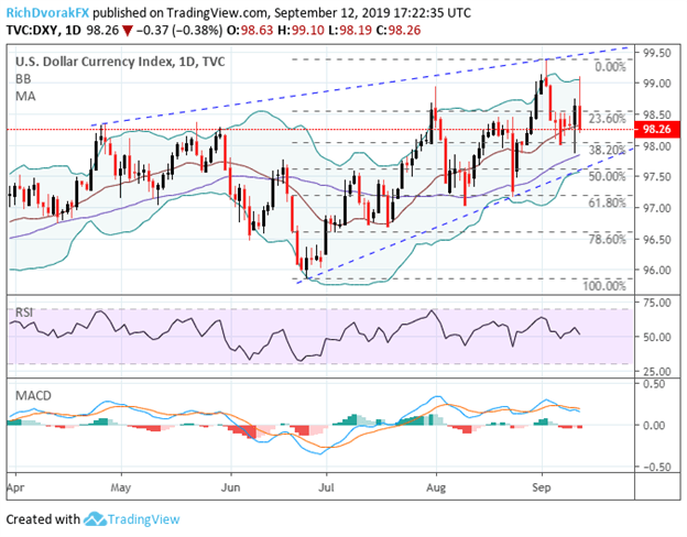 US Dollar DXY Index Price Chart Technical Analysis