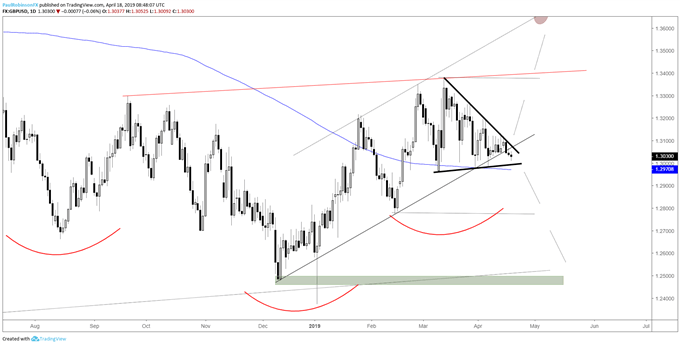 GBPUSD daily chart, wedge about to break