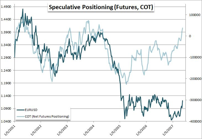 Positioning Shows Risk Appetites Remain Extreme, Dollar Holdings Retreat