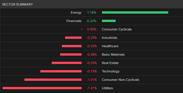 DAX index sector performance today