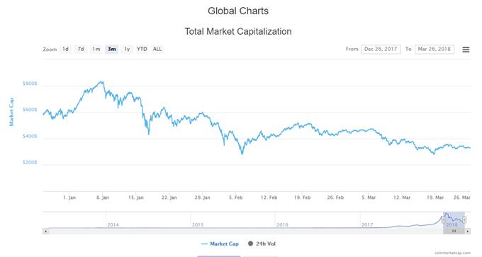 La capitalisation boursière des crypto-monnaies consolide à 300 milliards de dollars