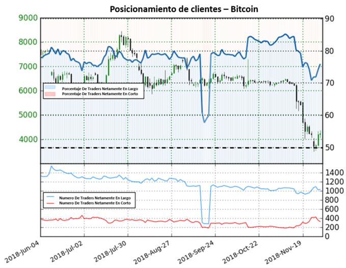Bitcoin: criptomoneda prácticamente en caída libre