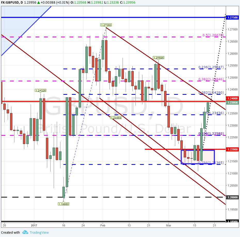 GBP/USD se aproxima a la línea de tendencia bajista - ¿Logrará romperla?