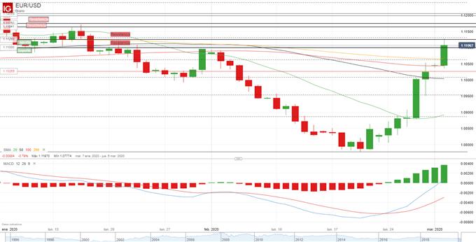 EUR/USD pushes past 1.11