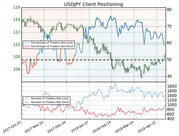 الدولار الأمريكي مقابل الين الياباني USD/JPY: انخفاض نسبة المتداولين في مراكز الشراء لأدنى مستوى في العام الحالي يشير إلى ارتفاع الأسعار