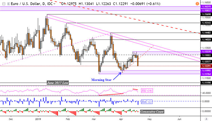 EUR/USD Downtrend Eyed as Euro Sinks Before Good Friday Holiday