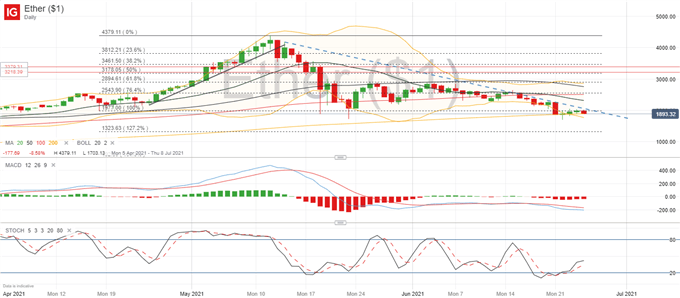 Bitcoin (BTC) Faces Significant Headwinds, Ethreum (ETH) Sticks to Descending Trendline