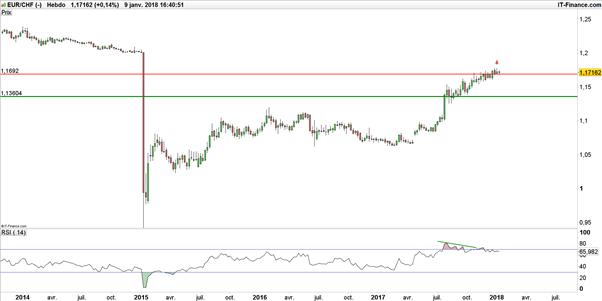 EUR/CHF : désavantagé par sa macro-économie, le franc suisse tergiverse face à l'euro