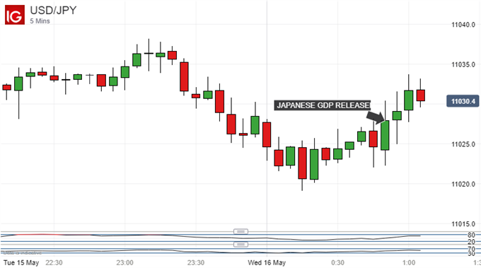US Dollar Vs Japanese Yen, 5-Minute Chart.