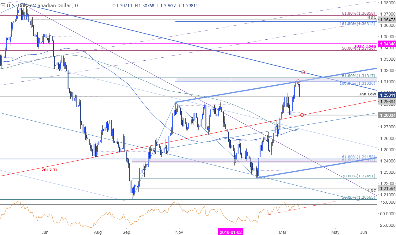 Usd Cad Daily Price Chart