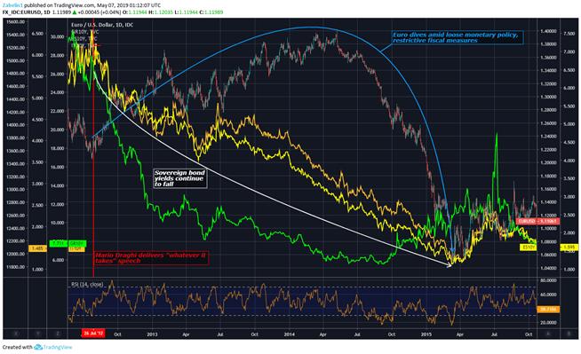 Chart showing EUR/USD, European sovereign bond yields
