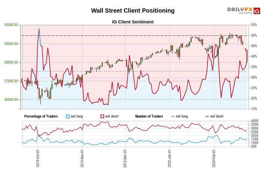 Wall Street IG Client Sentiment: Our data shows traders are now net-long Wall Street for the first time since Oct 03, 2019 when Wall Street traded near 26,200.30.