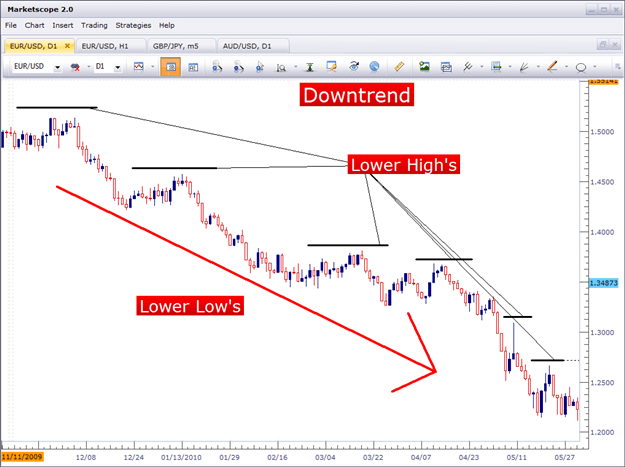 downtrend charts price action