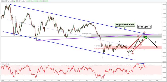 المخطط الأسبوعي لتحليل موجة إليوت لزوج العملات اليورو مقابل الدولار الأمريكي EURUSD.