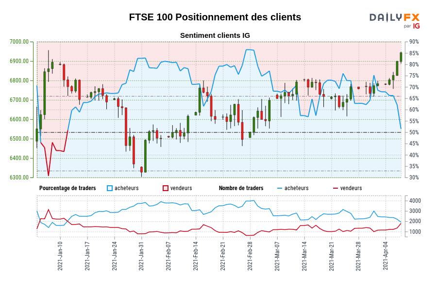 FTSE 100 SENTIMENT CLIENT IG : Les traders sont à la vente FTSE 100 pour la première fois depuis janv. 11, 2021 lorsque FTSE 100 se négociait à 6802,90.