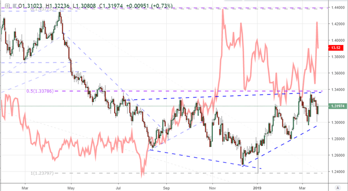 EURGBP & 50 Day Moving Average