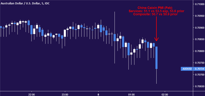 AUD/USD May Recover Losses on Soft China Caixin Services PMI Data