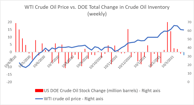 Crude Oil Prices Outlook: Iranion Nuclear Talks and Viral Resurgence in Focus