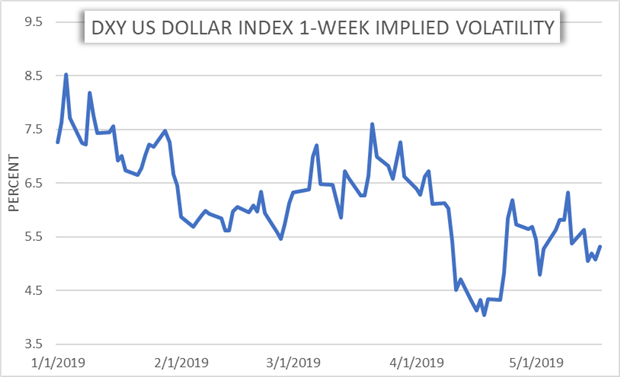 Currency Volatility Eur Usd And Aud