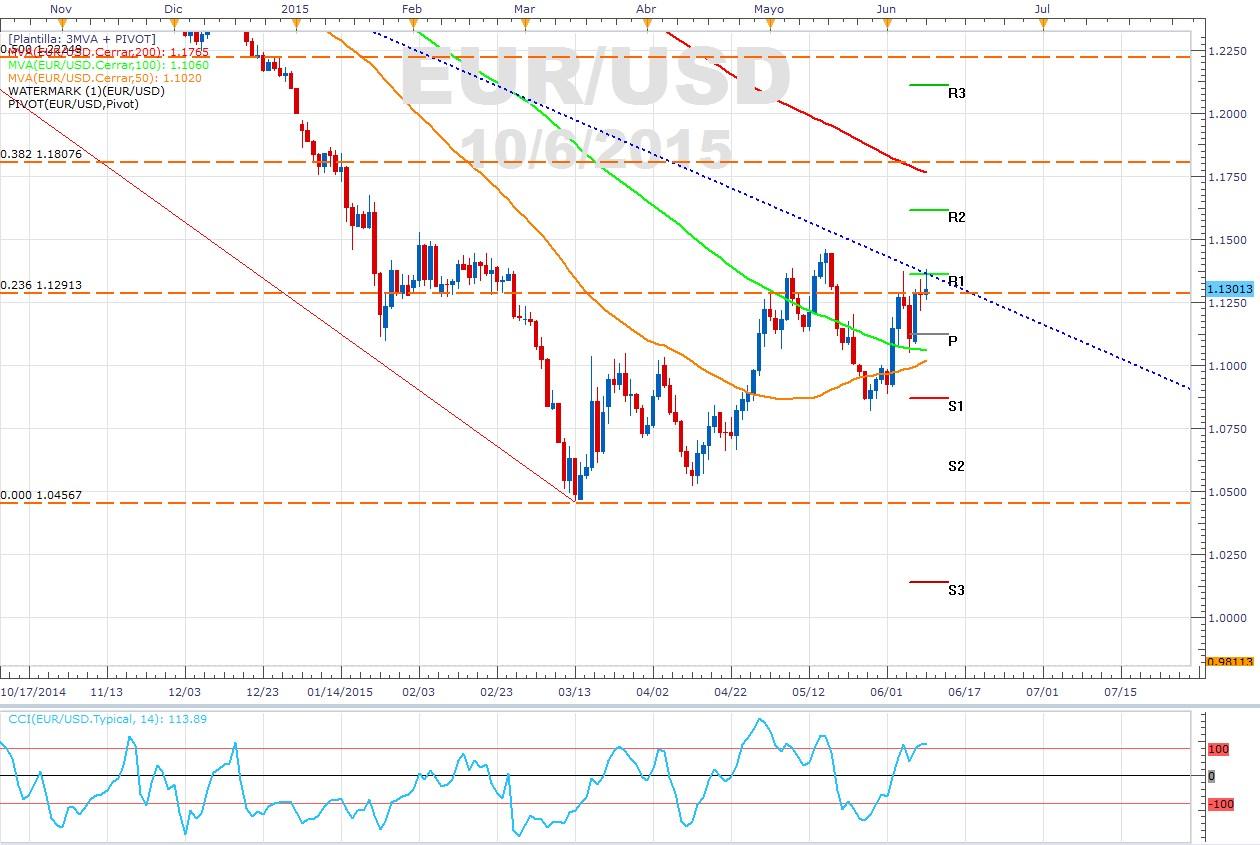 Idea de trading: El EUR/USD respeta línea de tendencia bajista.