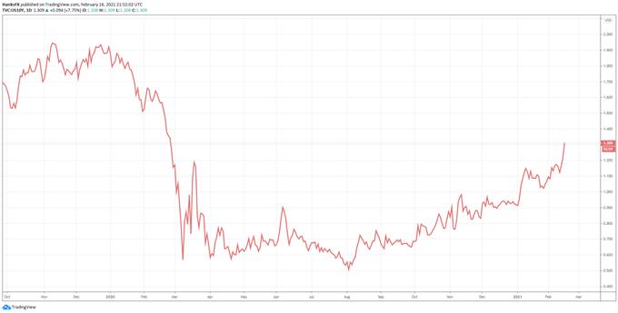 us 10 year treasury yield price chart