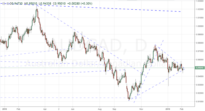 Is the Australian Dollar Impervious, Disconnected or Temporarily Side-Tracked?