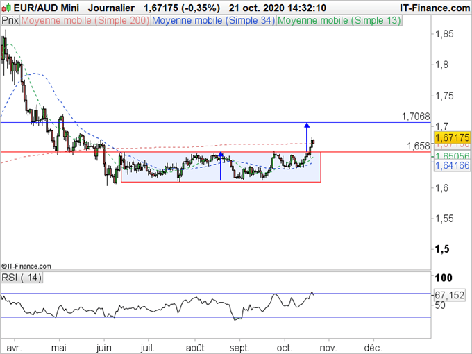 EUR/AUD : La consolidation horizontale est terminée