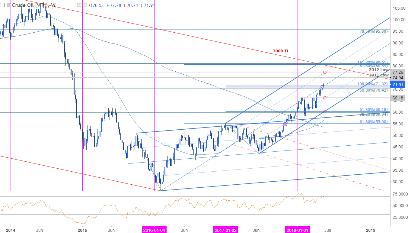 Us oil forex chart