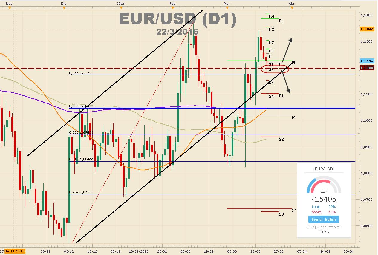 Euro se debilita luego de los atentados en Bruselas