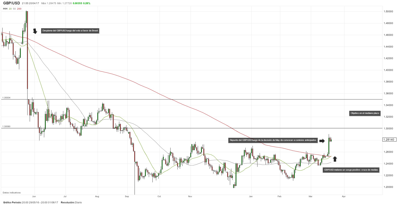 Reino Unido: ¿Para dónde se dirige el GBP/USD en el mediano plazo?