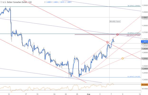 Near-term Setups in USD/CAD & EUR/USD
