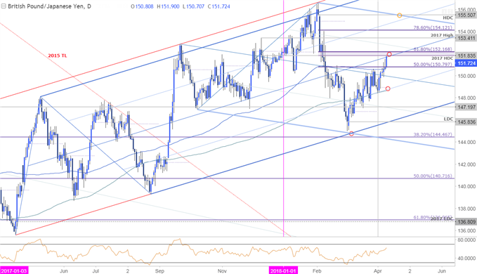 GBP/JPY Price Chart - Daily Timeframe