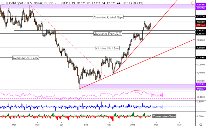 Gold Prices Stopped Short of Resuming Dominant Uptrend, Watch RSI