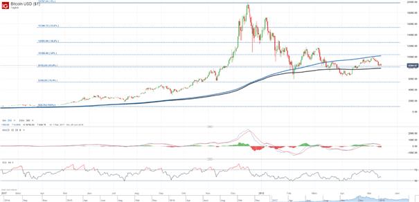 Bitcoin Kurs: 200-Tage-Linie bleibt starker Widerstand