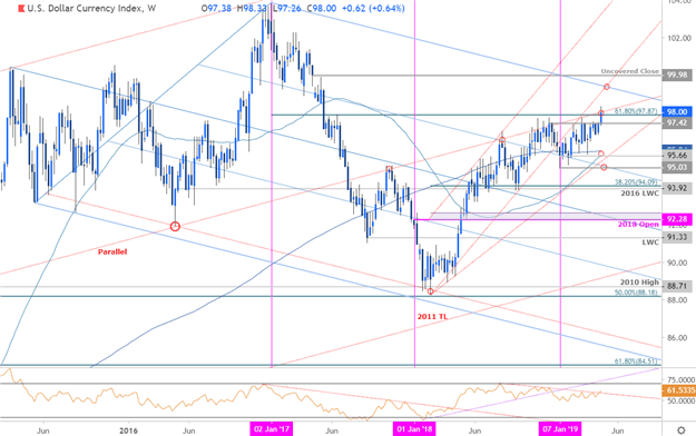 US Dollar Weekly Price Outlook: Rally at Multi-year Trend Resistance