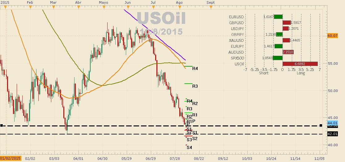 El USOIL con altas expectativas de volatilidad (10 a 11 Horas de NY)