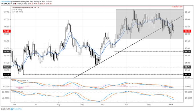 us dollar index powell put