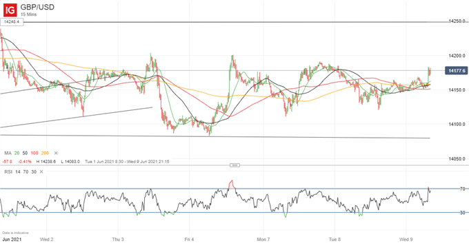 British Pound (GBP) Price Outlook: GBP/USD Up Modestly as Haldane Hints at Tapering