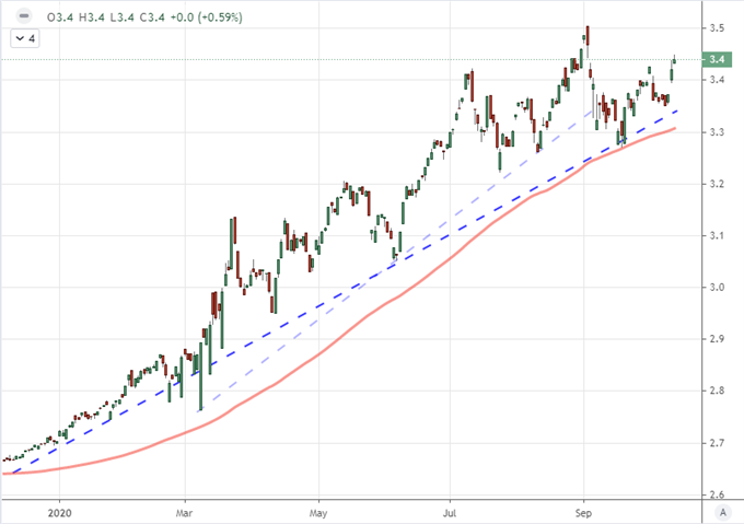 Nasdaq Holds, S&P 500 Drops and Dollar Rallies: Stimulus, GDP and Trade Wars