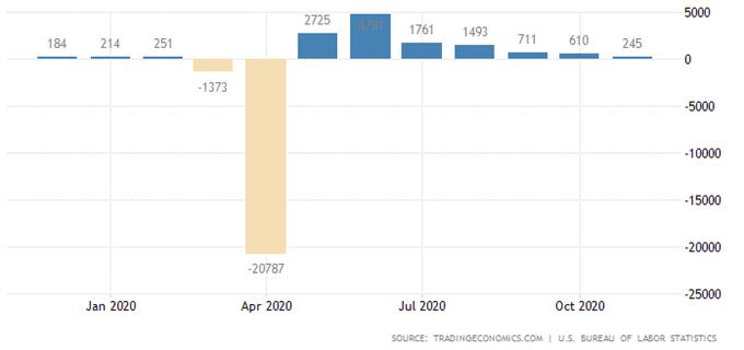 Nasdaq 100 Aiming Higher On Fiscal Aid Talks Despite Covid-19 Surge