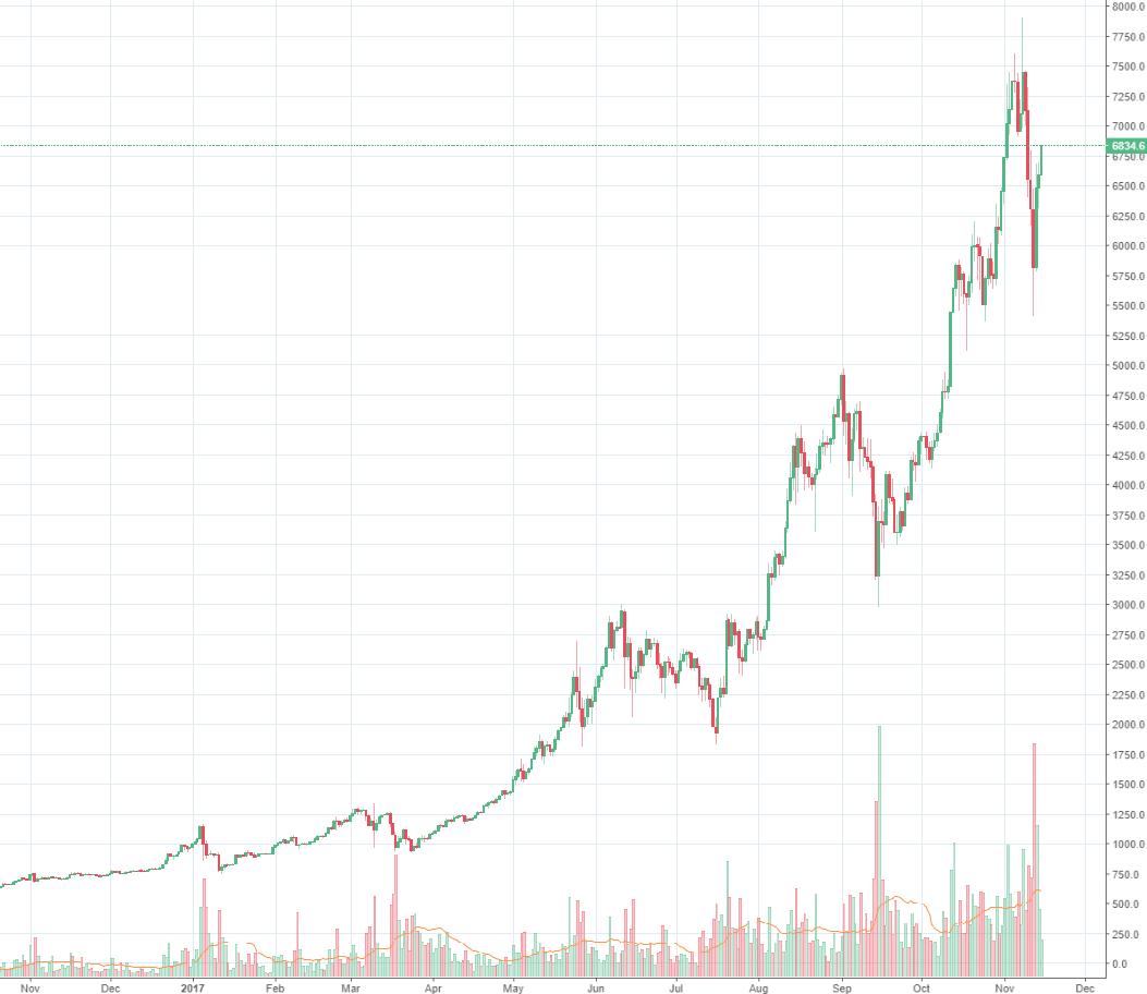 Bitcoin Uberspringt 7000 US Dollar