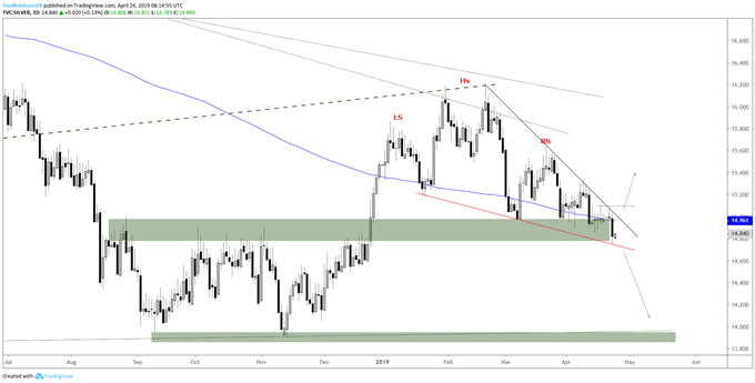 silver daily chart, H&S neckline/bottom of falling wedge