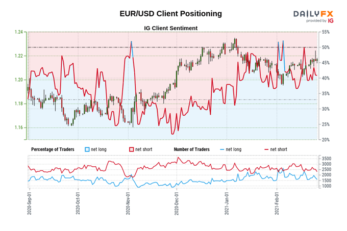 Euro Price Forecast: EUR/USD at Risk of Reversal with US PCE Data on Tap