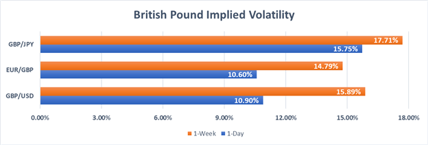 British Pound GBP Implied Volatility Price Chart against Euro and Japanese Yen EUR JPY